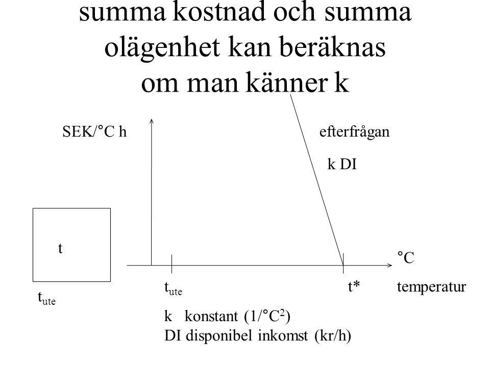 summa kostnad och summa olägenhet kan beräknas om man känner k temperatur °C t ute t* efterfrågan t t ute k DI SEK/°C h k konstant (1/°C 2 ) DI disponibel inkomst (kr/h)