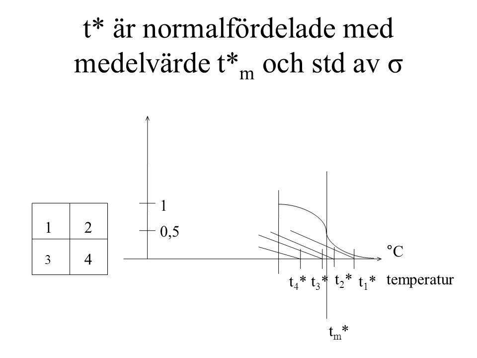 t* är normalfördelade med medelvärde t* m och std av σ temperatur °C t2*t2* 12 3 4 t1*t1* t3*t3* t4*t4* 1 tm*tm* 0,5