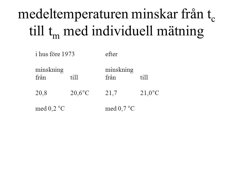 Beräkning av värmekostnad och olägenhet med individuell mätning Kostnad byggtföre 1973efter ΣUAW/°C13374 p h kr/kWh0,500,50 t m 20,6°C21,0°C gradtimmar110 000112 400 kostnad kr/år7315 4159 Olägenhetk DI (t*-t) 2 / 2 Byggtföre 1973efter DIkr/h1515 k 1/ °C 2 0,004 0,004 t* m °C21,65 21,65 t*- t1,050,65 olägen.
