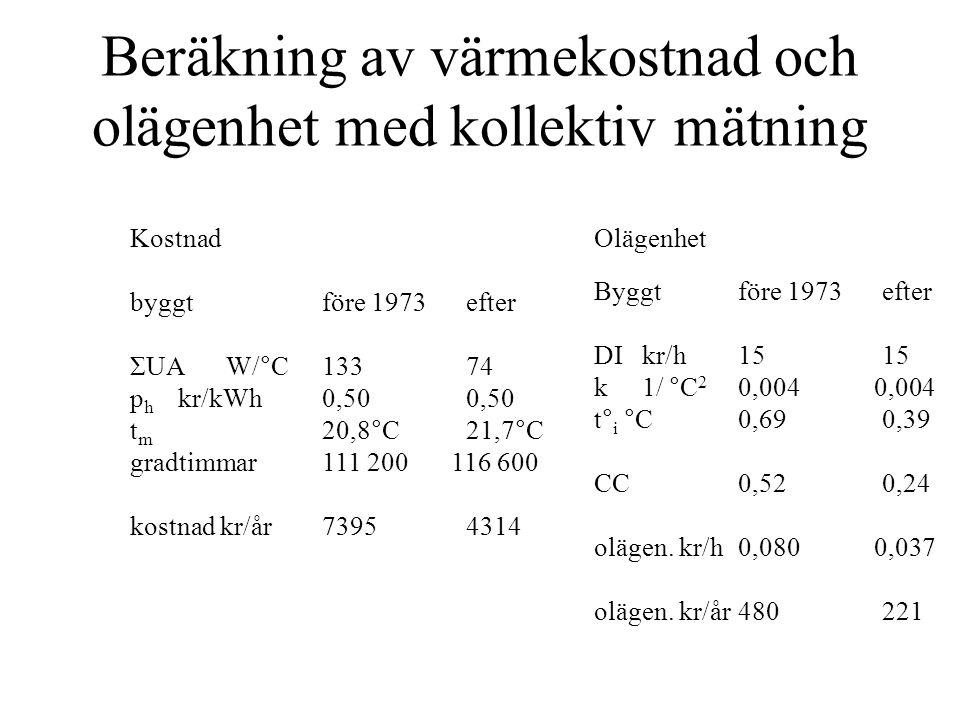 Beräkning av värmekostnad och olägenhet med kollektiv mätning Kostnad byggtföre 1973efter ΣUAW/°C13374 p h kr/kWh0,500,50 t m 20,8°C21,7°C gradtimmar111 200 116 600 kostnad kr/år7395 4314 Olägenhet Byggtföre 1973efter DIkr/h1515 k 1/ °C 2 0,004 0,004 t° i °C0,690,39 CC0,520,24 olägen.