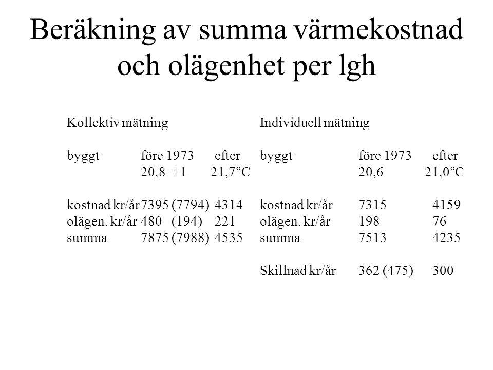 Kollektiv mätning byggt efter 1973 temperatur °C SEK/°C h t ute 21,7 tillgång efterfrågan kostnad p h ΣUA olägenhet 4 314 kr/år lgh 221 kr/år lgh