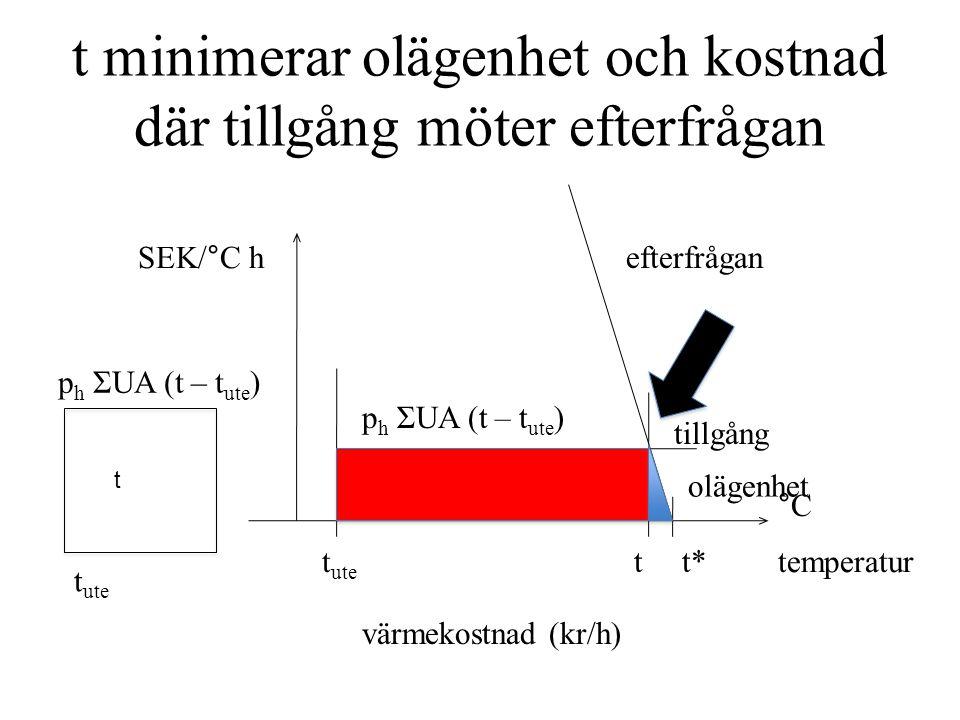 t minimerar olägenhet och kostnad där tillgång möter efterfrågan t värmekostnad (kr/h) efterfrågan tillgång olägenhet temperatur °C SEK/°C h t ute tt* p h ΣUA (t – t ute )