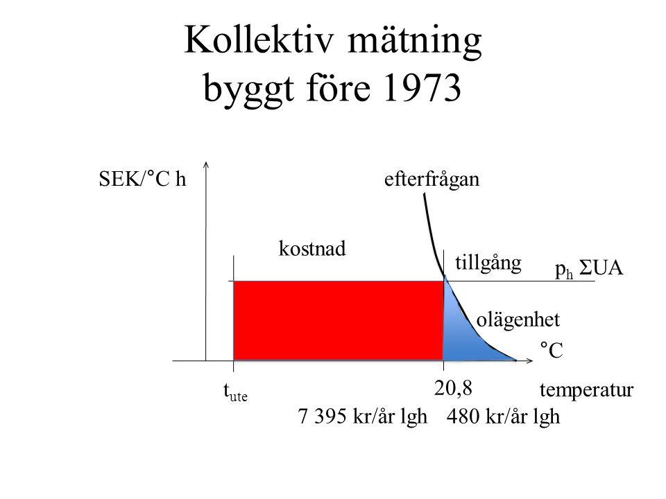 Kollektiv mätning byggt före 1973 temperatur °C SEK/°C h t ute 20,8 efterfrågan kostnad olägenhet 7 395 kr/år lgh 480 kr/år lgh tillgång p h ΣUA