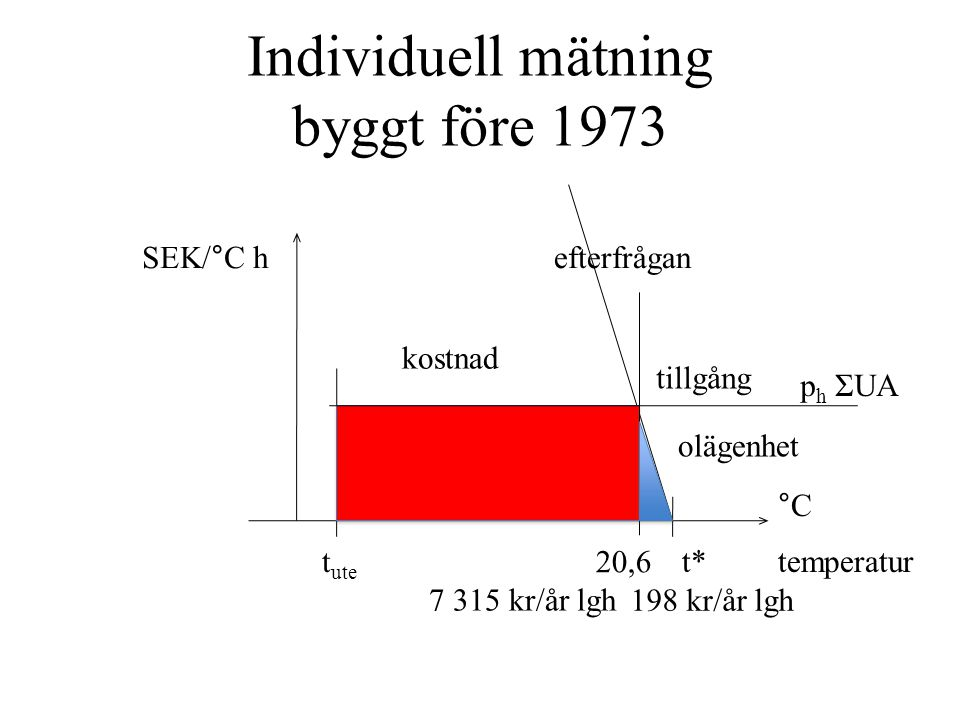 Individuell mätning byggt före 1973 temperatur °C t ute t* 20,6 tillgång kostnad olägenhet 7 315 kr/år lgh 198 kr/år lgh SEK/°C h p h ΣUA efterfrågan