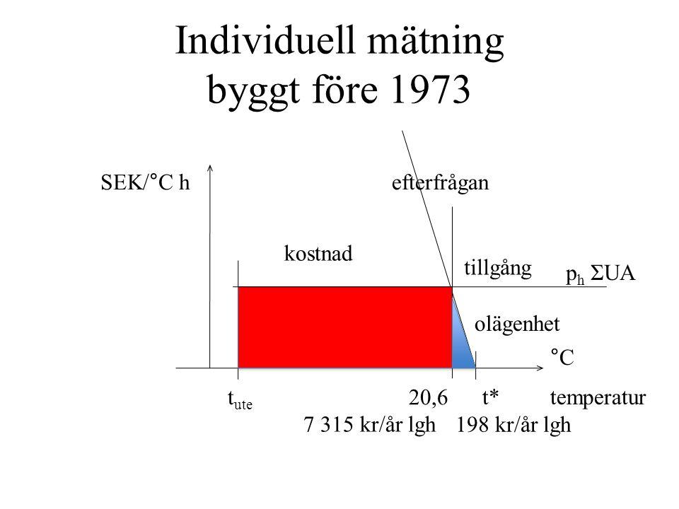 Individuell mätning byggt före 1973 temperatur °C t ute t* 20,6 tillgång p h ΣUA olägenhet 7 315 kr/år lgh 198 kr/år lgh SEK/°C h kostnad efterfrågan