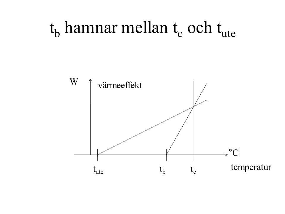 t b hamnar mellan t c och t ute t ute tctc tbtb °C temperatur värmeeffekt W