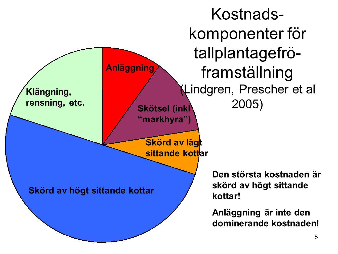 5 Skörd av högt sittande kottar Anläggning Kostnads- komponenter för tallplantagefrö- framställning (Lindgren, Prescher et al 2005) Den största kostna