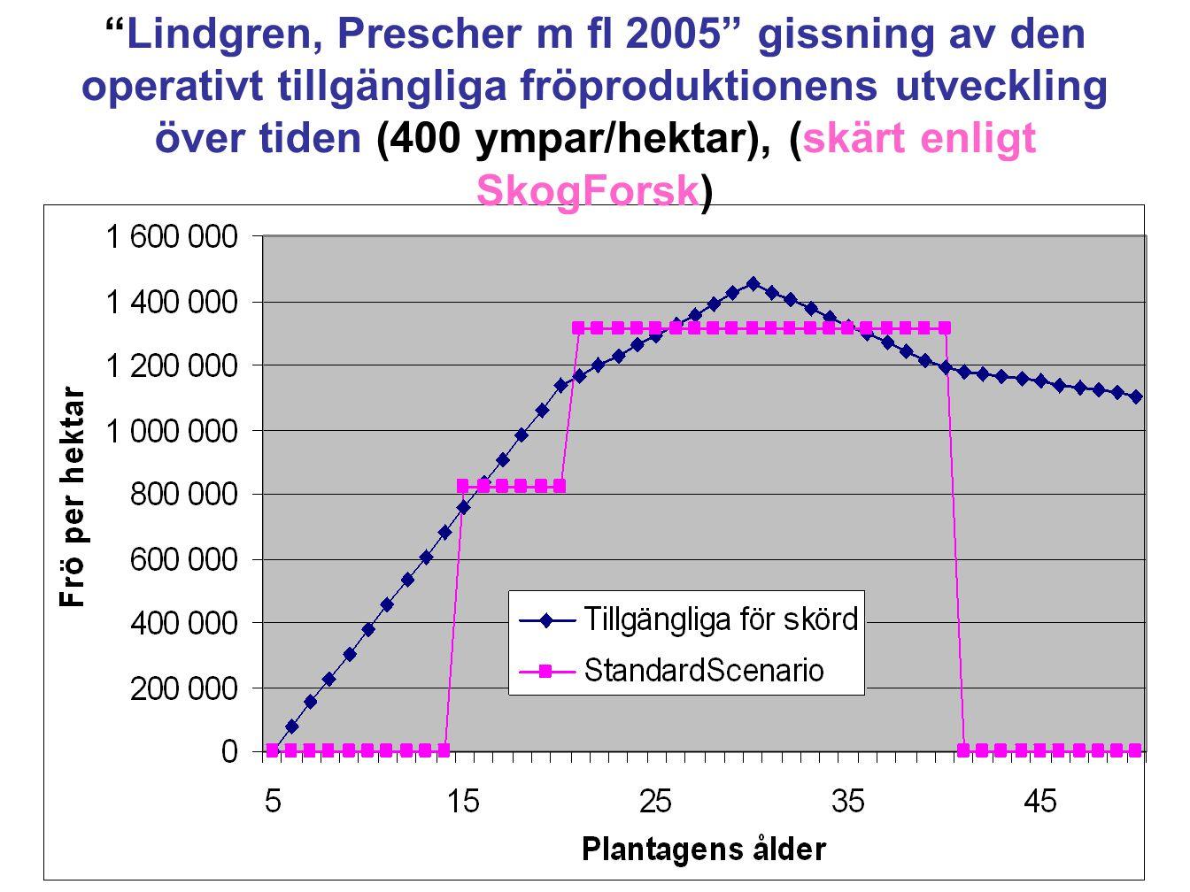 """6 """"Lindgren, Prescher m fl 2005"""" gissning av den operativt tillgängliga fröproduktionens utveckling över tiden (400 ympar/hektar), (skärt enligt SkogF"""