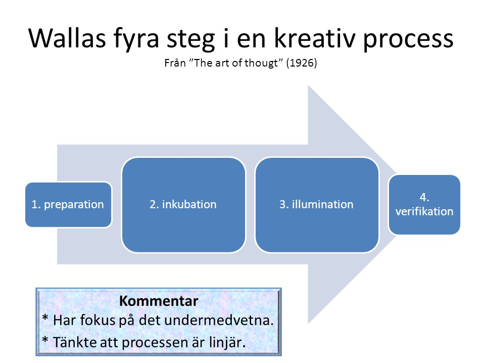 Wallas fyra steg i en kreativ process Från The art of thougt (1926) 1.