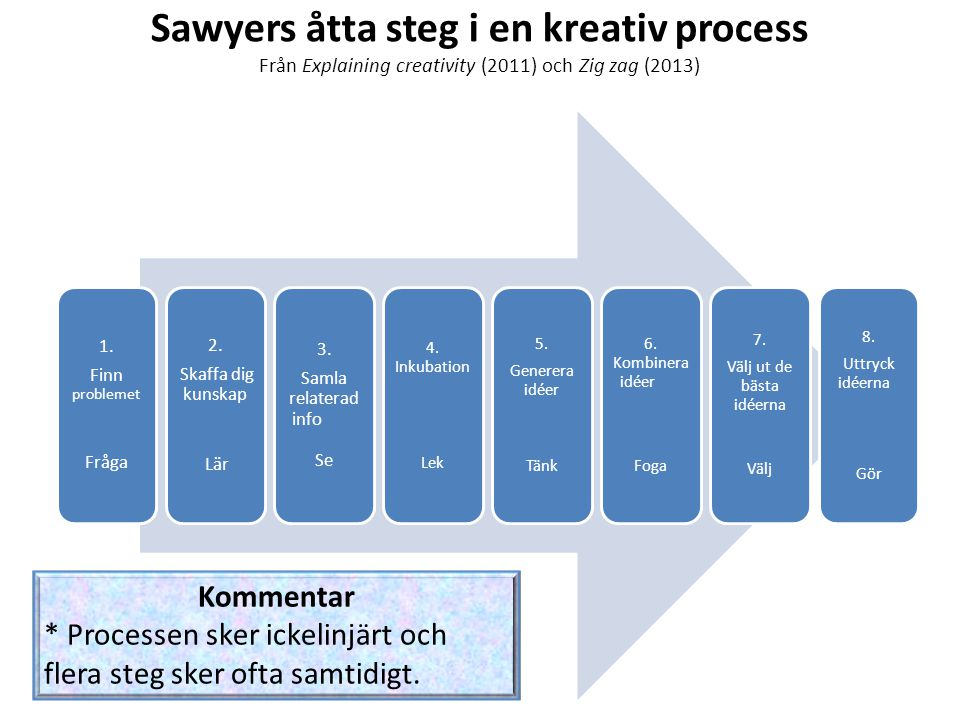 Sawyers åtta steg i en kreativ process Från Explaining creativity (2011) och Zig zag (2013) 1. Finn problemet Fråga 2. Skaffa dig kunskap Lär 3. Samla