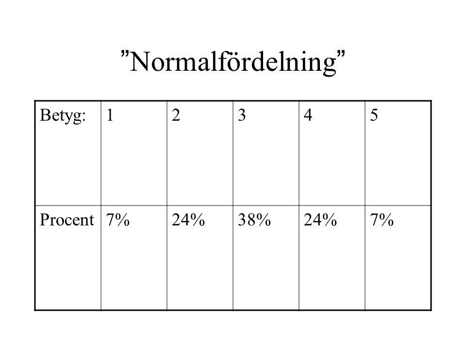 """""""Normalfördelning"""" Betyg:12345 Procent7%24%38%24%7%"""