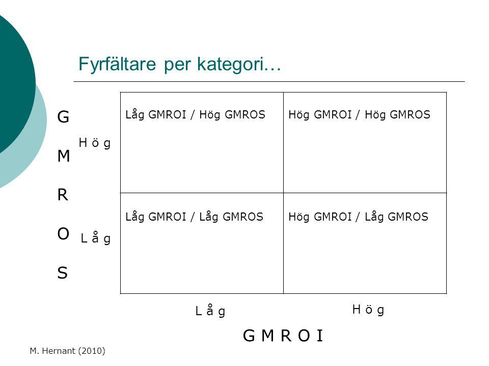 Fyrfältare per kategori… M. Hernant (2010) Låg GMROI / Hög GMROSHög GMROI / Hög GMROS Låg GMROI / Låg GMROSHög GMROI / Låg GMROS G M R O I L å g H ö g