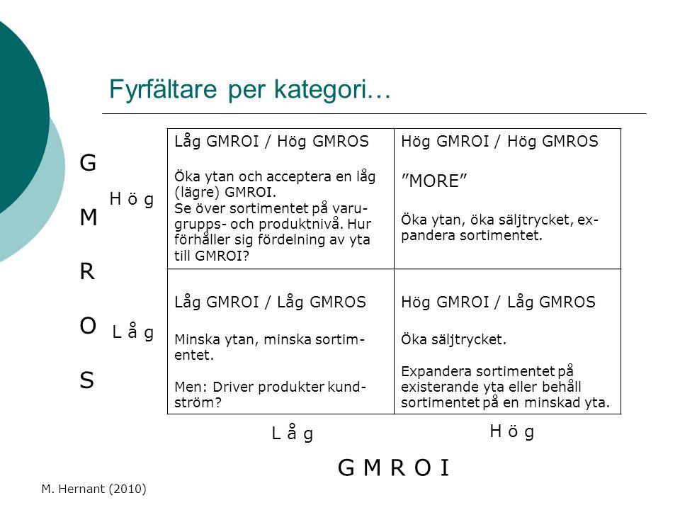 Fyrfältare per kategori… M. Hernant (2010) Låg GMROI / Hög GMROS Öka ytan och acceptera en låg (lägre) GMROI. Se över sortimentet på varu- grupps- och