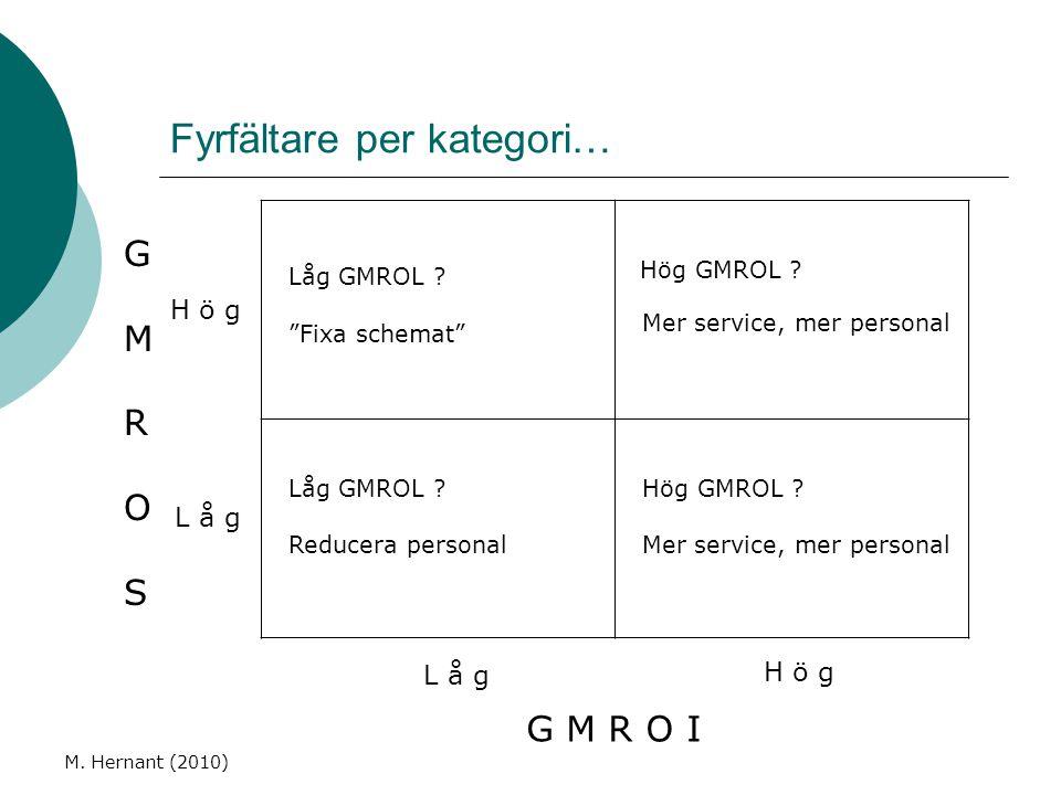 """Fyrfältare per kategori… M. Hernant (2010) Låg GMROL ? """"Fixa schemat"""" Hög GMROL ? Mer service, mer personal Låg GMROL ? Reducera personal Hög GMROL ?"""