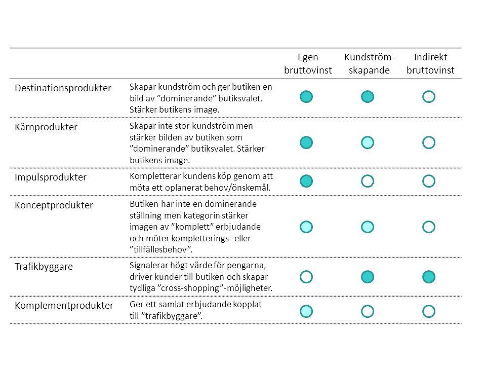 """Egen bruttovinst Kundström- skapande Indirekt bruttovinst Destinationsprodukter Skapar kundström och ger butiken en bild av """"dominerande"""" butiksvalet."""