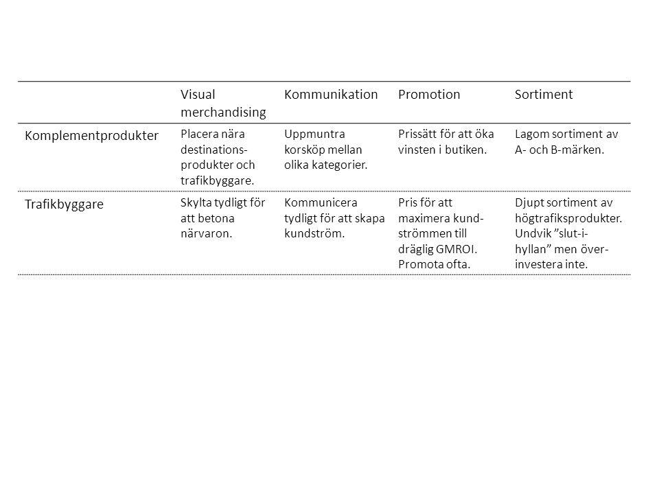 Visual merchandising KommunikationPromotionSortiment Komplementprodukter Placera nära destinations- produkter och trafikbyggare. Uppmuntra korsköp mel