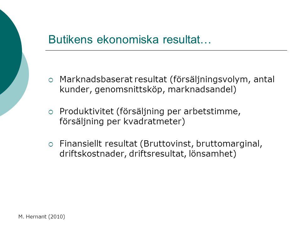 Butikens ekonomiska resultat…  Marknadsbaserat resultat (försäljningsvolym, antal kunder, genomsnittsköp, marknadsandel)  Produktivitet (försäljning