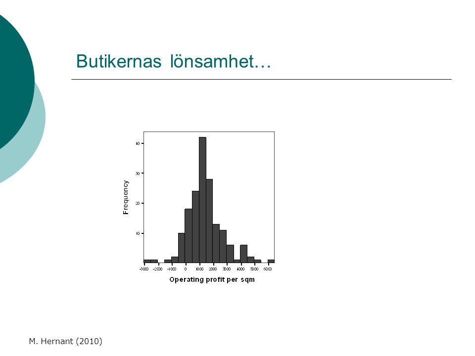 M. Hernant (2010) Butikernas lönsamhet…
