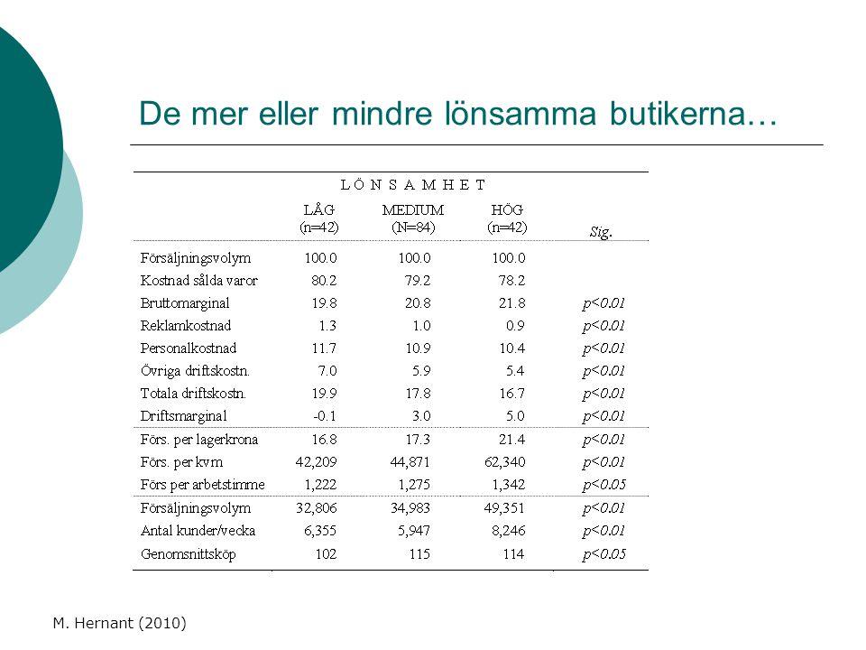 M. Hernant (2010) De mer eller mindre lönsamma butikerna…