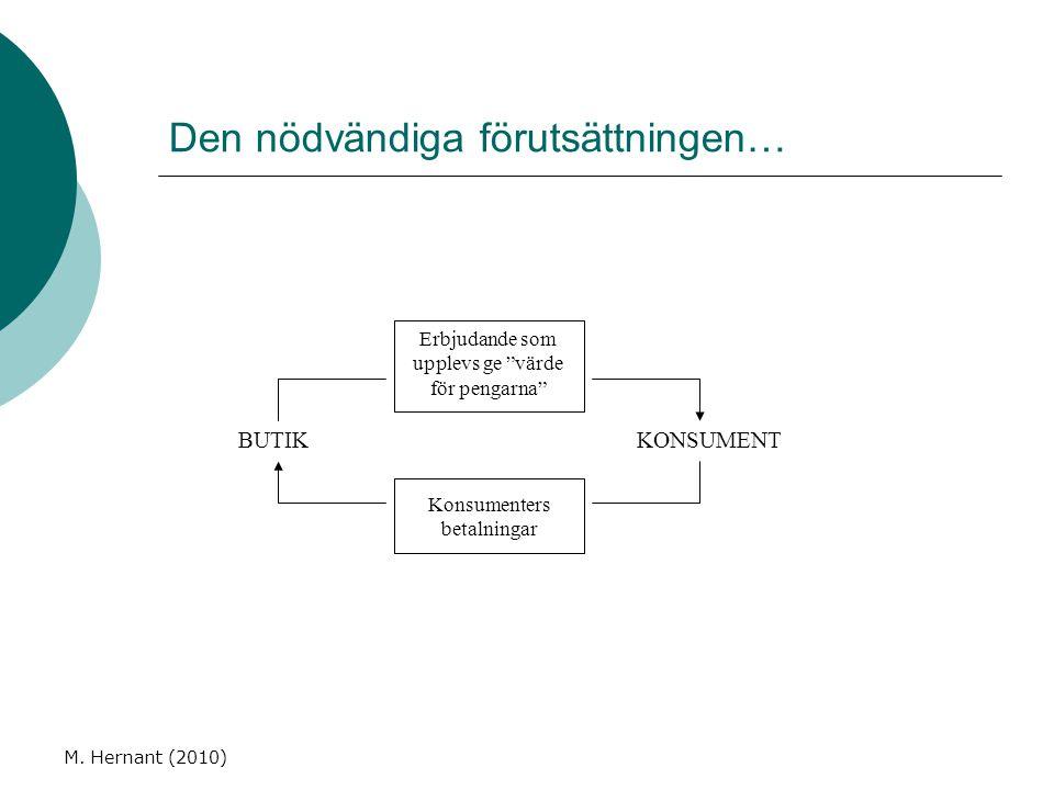 """M. Hernant (2010) Den nödvändiga förutsättningen… Erbjudande som upplevs ge """"värde för pengarna"""" Konsumenters betalningar KONSUMENTBUTIK"""
