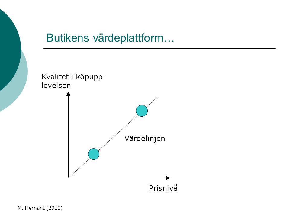 Butikens värdeplattform… M. Hernant (2010) Prisnivå Kvalitet i köpupp- levelsen Värdelinjen