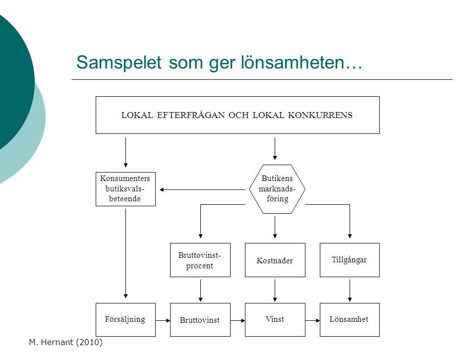M. Hernant (2010) Samspelet som ger lönsamheten… Konsumenters butiksvals- beteende Tillgångar Kostnader Bruttovinst- procent Försäljning Bruttovinst V