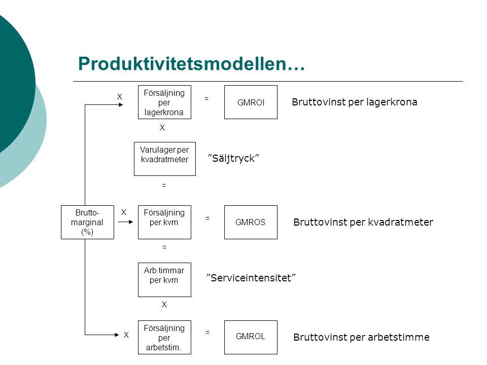Produktivitetsmodellen… X Brutto- marginal (%) Varulager per kvadratmeter Försäljning per kvm Försäljning per lagerkrona Försäljning per arbetstim. Ar