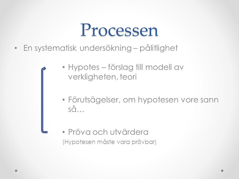 Processen En systematisk undersökning – pålitlighet Hypotes – förslag till modell av verkligheten, teori Förutsägelser, om hypotesen vore sann så… Prö