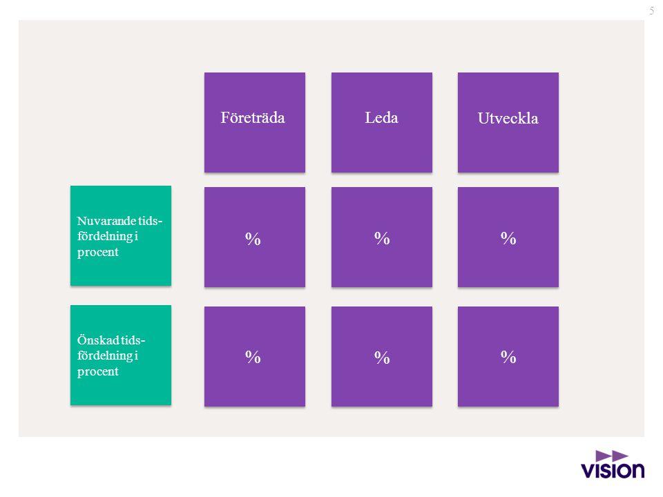 5 Företräda Utveckla Leda Nuvarande tids- fördelning i procent Önskad tids- fördelning i procent % % % % % %