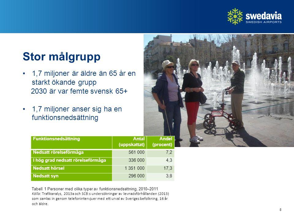 8 Stor målgrupp 1,7 miljoner är äldre än 65 år en starkt ökande grupp 2030 är var femte svensk 65+ 1,7 miljoner anser sig ha en funktionsnedsättning Tabell 1 Personer med olika typer av funktionsneds ä ttning, 2010 – 2011 Källa: Trafikanalys, 2013a och SCB:s undersökningar av levnadsförhållanden (2013) som samlas in genom telefonintervjuer med ett urval av Sveriges befolkning, 16 år och äldre.