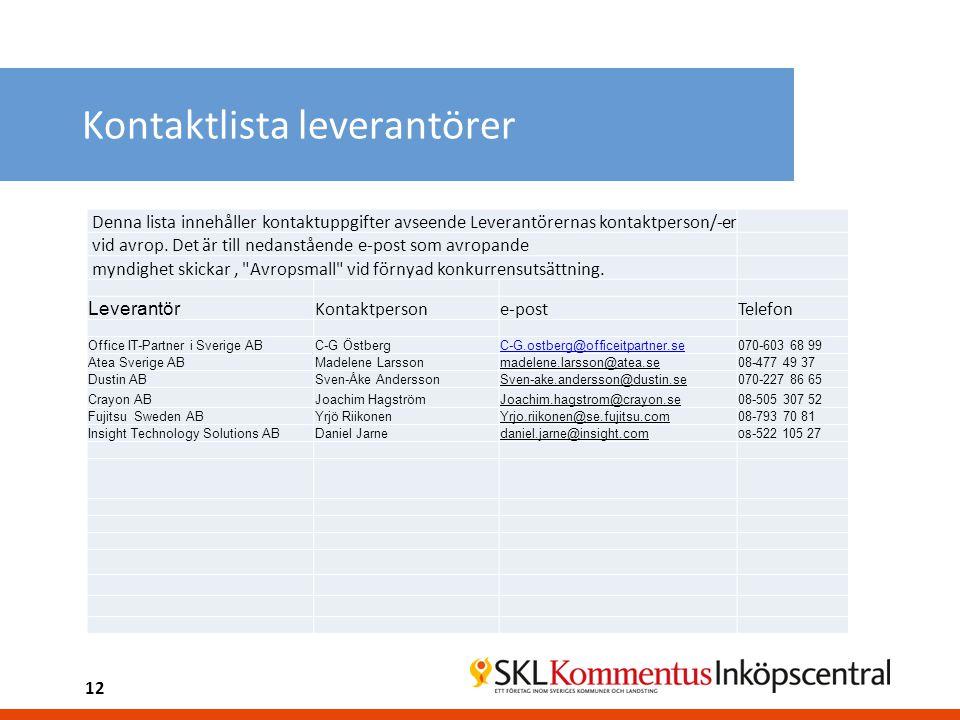 Kontaktlista leverantörer Denna lista innehåller kontaktuppgifter avseende Leverantörernas kontaktperson/-er vid avrop. Det är till nedanstående e-pos