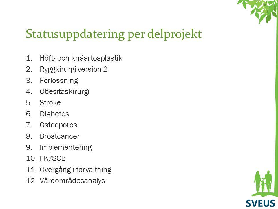 Statusuppdatering per delprojekt 1.Höft- och knäartosplastik 2.Ryggkirurgi version 2 3.Förlossning 4.Obesitaskirurgi 5.Stroke 6.Diabetes 7.Osteoporos