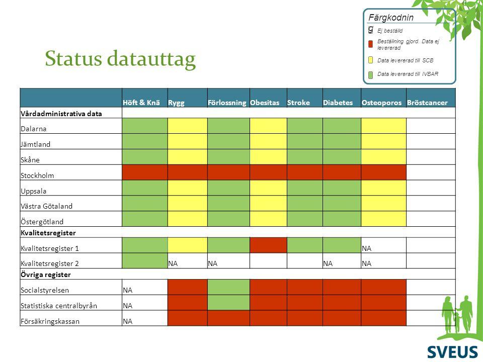 Status datauttag Höft & KnäRyggFörlossningObesitasStrokeDiabetesOsteoporosBröstcancer Vårdadministrativa data Dalarna Jämtland Skåne Stockholm Uppsala