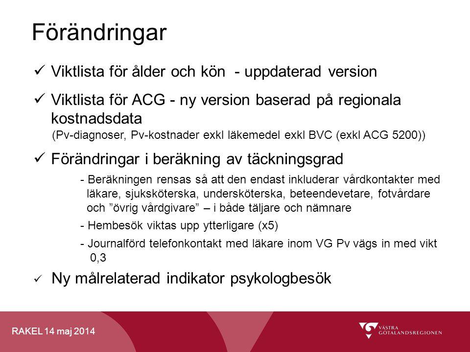 RAKEL 14 maj 2014 Förändringar Viktlista för ålder och kön - uppdaterad version Viktlista för ACG - ny version baserad på regionala kostnadsdata (Pv-d