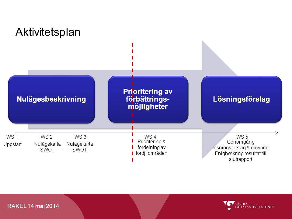 RAKEL 14 maj 2014 Nulägesbeskrivning Prioritering av förbättrings- möjligheter Lösningsförslag Aktivitetsplan WS 1WS 2WS 3WS 4WS 5 Uppstart Nulägekart