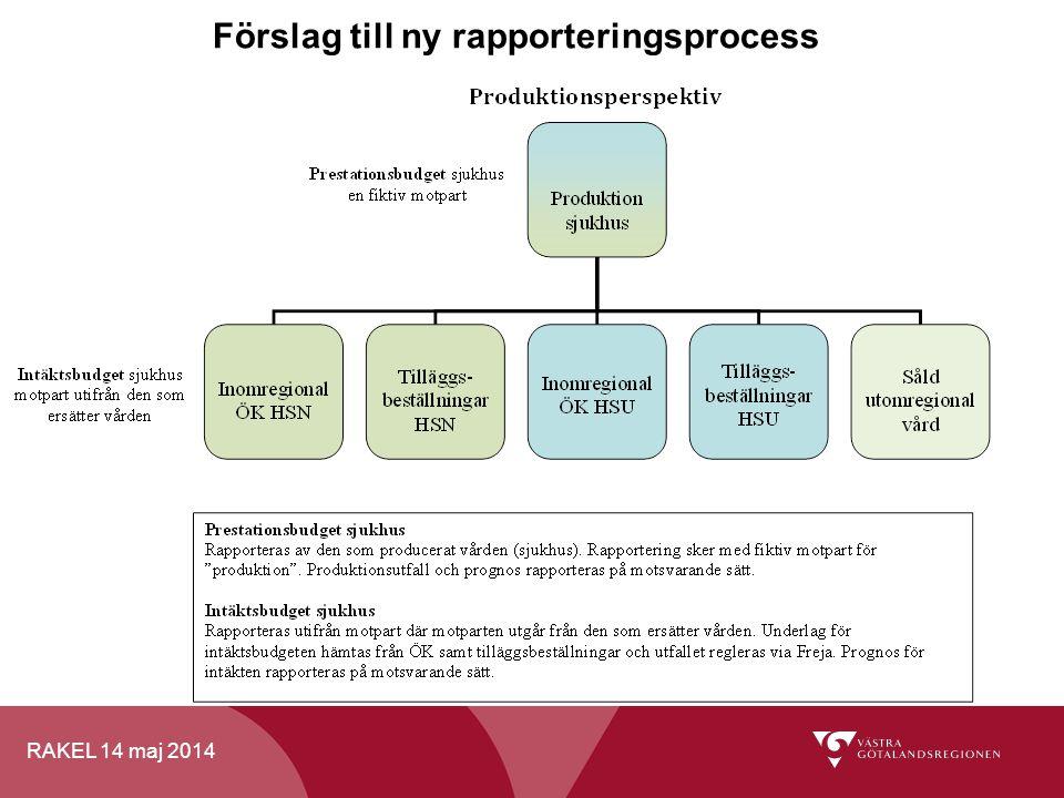RAKEL 14 maj 2014 Förslag till ny rapporteringsprocess