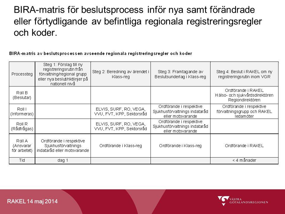 RAKEL 14 maj 2014 BIRA-matris för beslutsprocess inför nya samt förändrade eller förtydligande av befintliga regionala registreringsregler och koder.