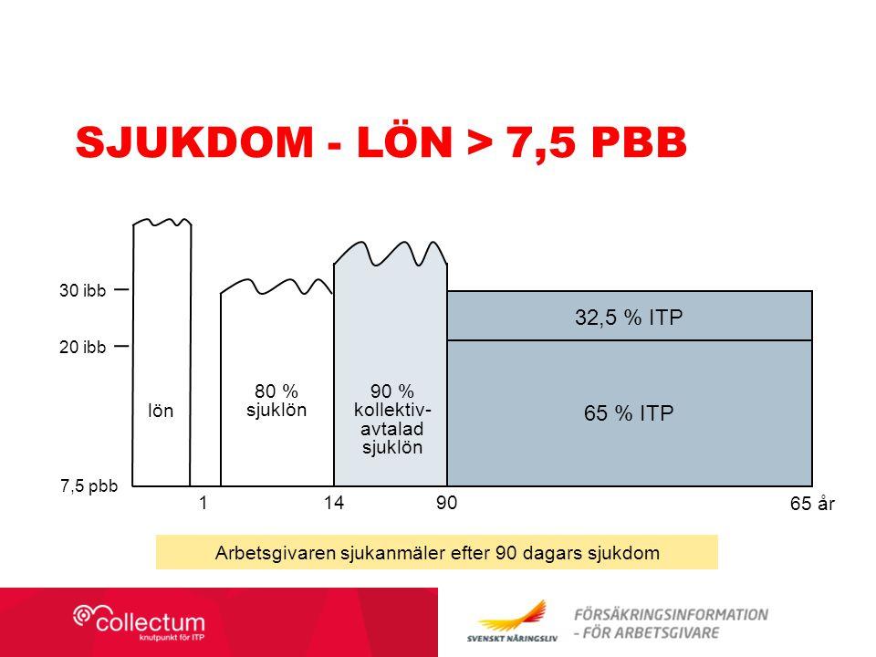 SJUKDOM - LÖN > 7,5 PBB 14 65 år 80 % sjuklön 90 % kollektiv- avtalad sjuklön 65 % ITP 1 7,5 pbb 20 ibb 30 ibb 32,5 % ITP 90 lön Arbetsgivaren sjukanm