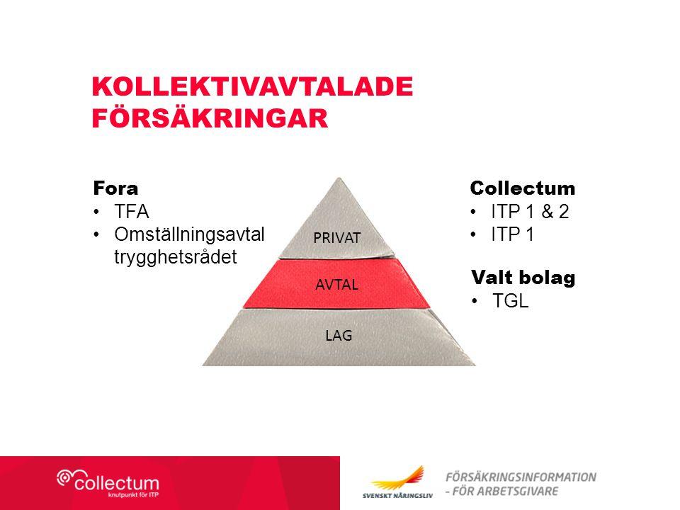 KOLLEKTIVAVTALADE FÖRSÄKRINGAR PRIVAT AVTAL LAG Fora TFA Omställningsavtal trygghetsrådet Collectum ITP 1 & 2 ITP 1 Valt bolag TGL