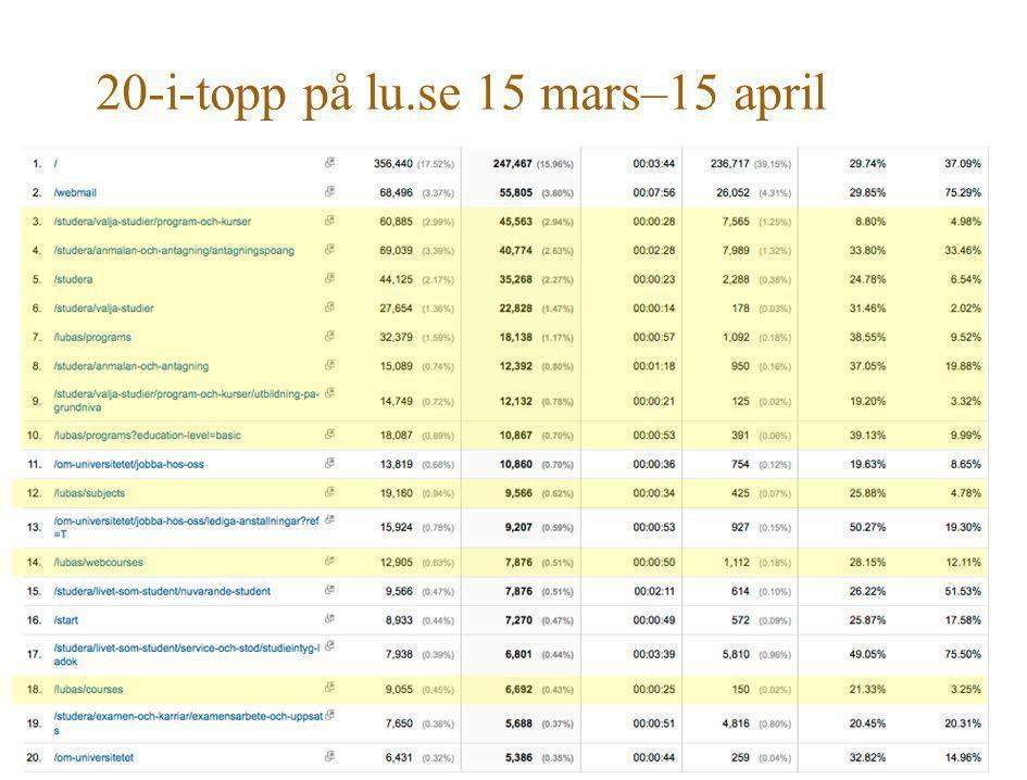 20-i-topp på lu.se 15 mars–15 april