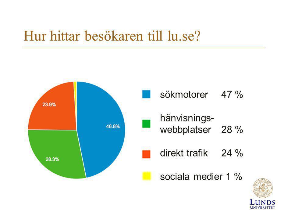 Hur hittar besökaren till lu.se? sökmotorer 47 % hänvisnings- webbplatser 28 % direkt trafik 24 % sociala medier 1 %