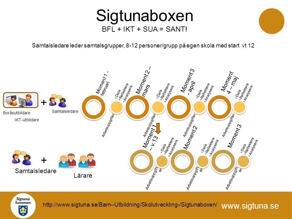 www.sigtuna.se Moment 1 – v.13 Arbetsuppgift er Dela Reflektera Analysera Moment 2 Arbetsuppgift er Dela Reflektera Analysera Moment 3 Arbetsuppgift e