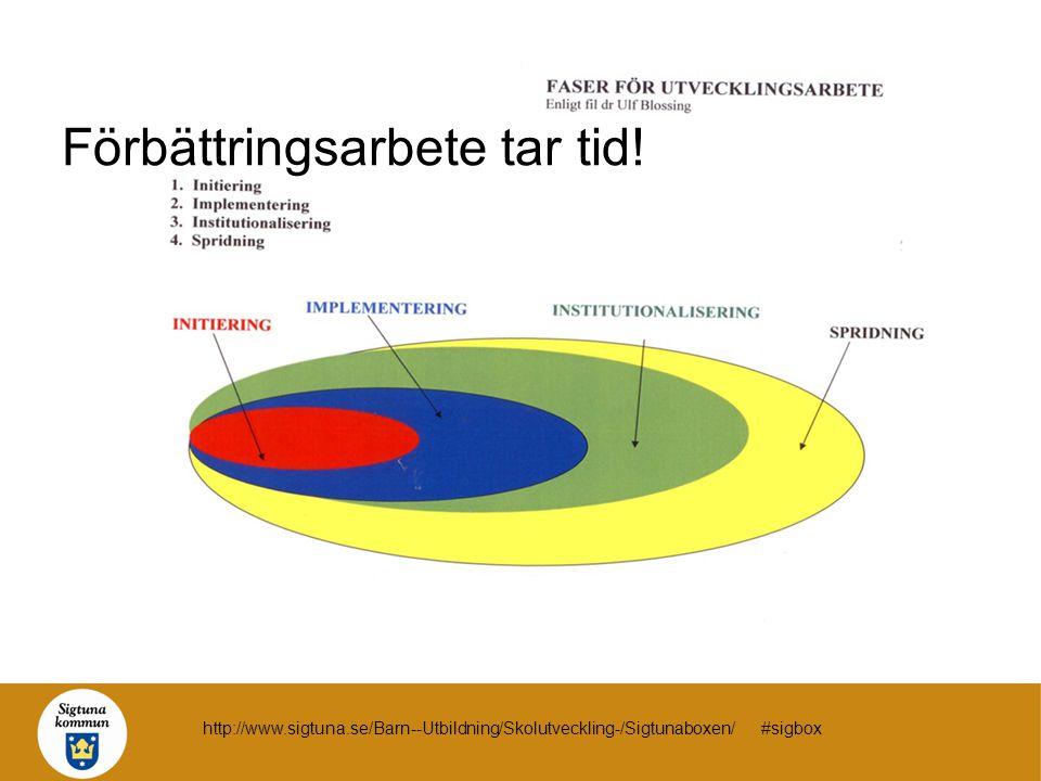 Förbättringsarbete tar tid! http://www.sigtuna.se/Barn--Utbildning/Skolutveckling-/Sigtunaboxen/ #sigbox