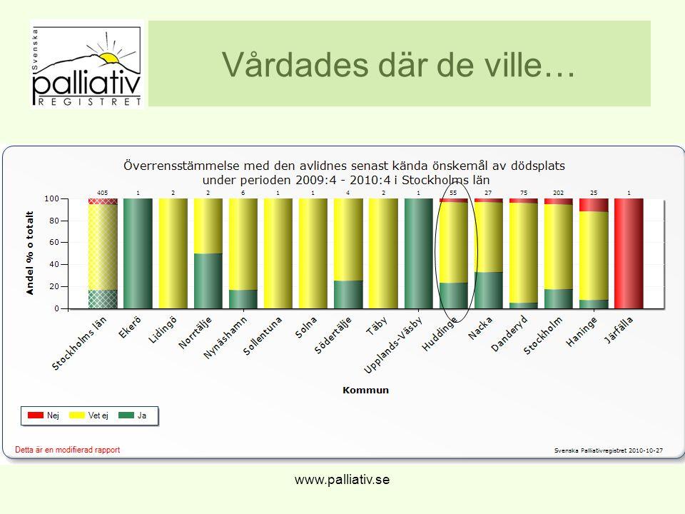 Vårdades där de ville… www.palliativ.se
