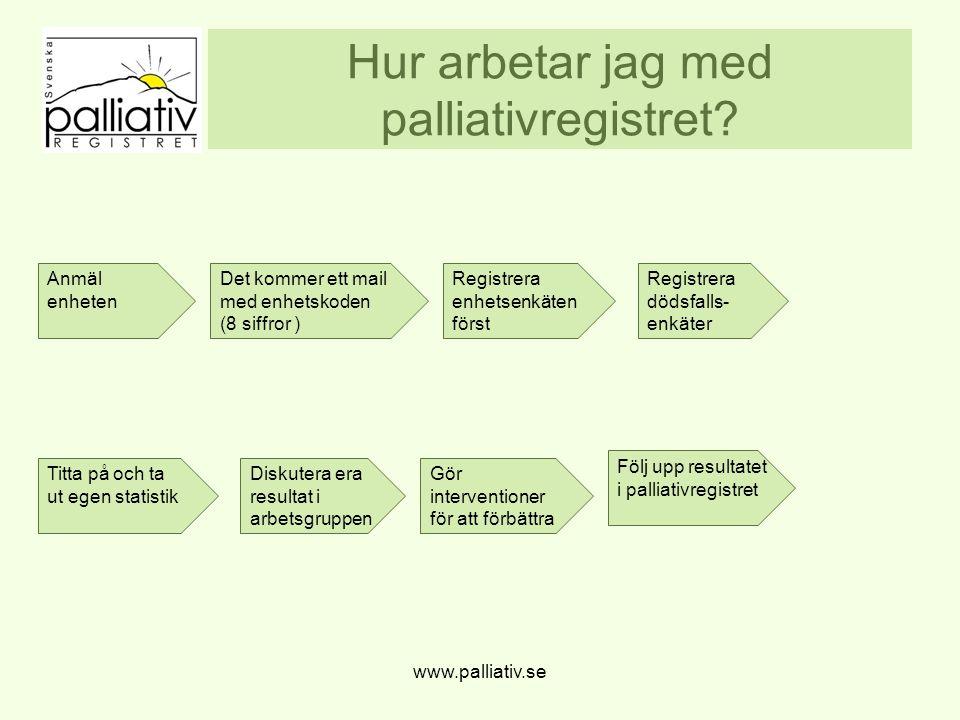 Hur arbetar jag med palliativregistret? www.palliativ.se Anmäl enheten Det kommer ett mail med enhetskoden (8 siffror ) Registrera enhetsenkäten först