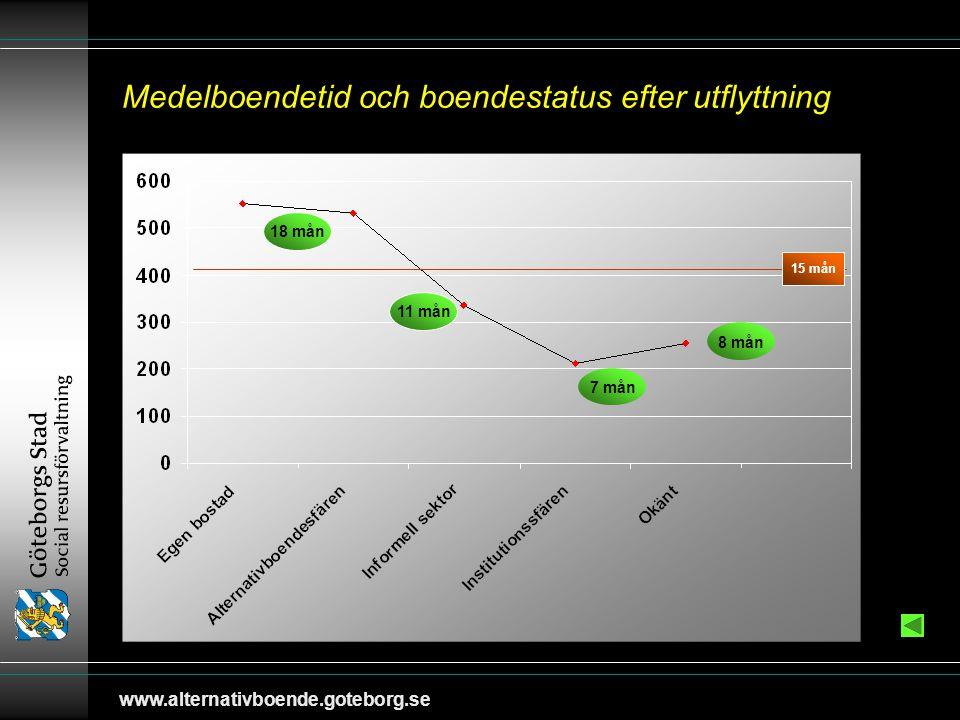 www.alternativboende.goteborg.se Medelboendetid och boendestatus efter utflyttning 18 mån 11 mån 7 mån 8 mån 15 mån