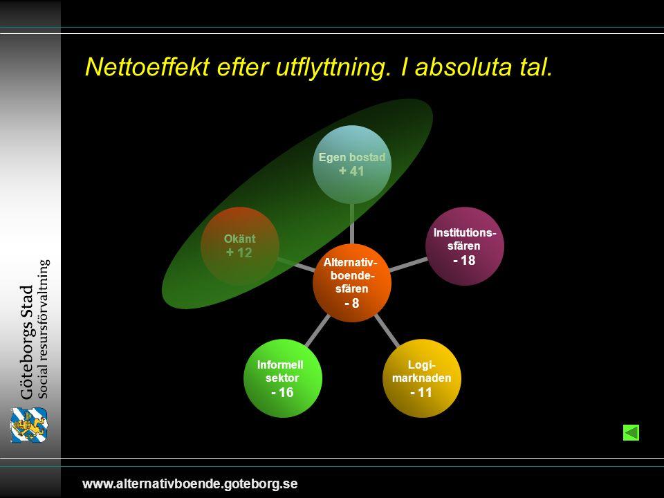 www.alternativboende.goteborg.se Nettoeffekt efter utflyttning.