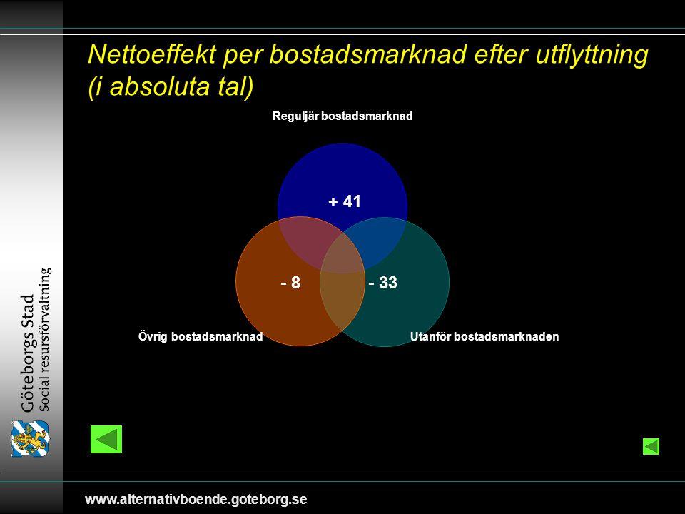 www.alternativboende.goteborg.se Nettoeffekt per bostadsmarknad efter utflyttning (i absoluta tal) + 41 - 8 - 33
