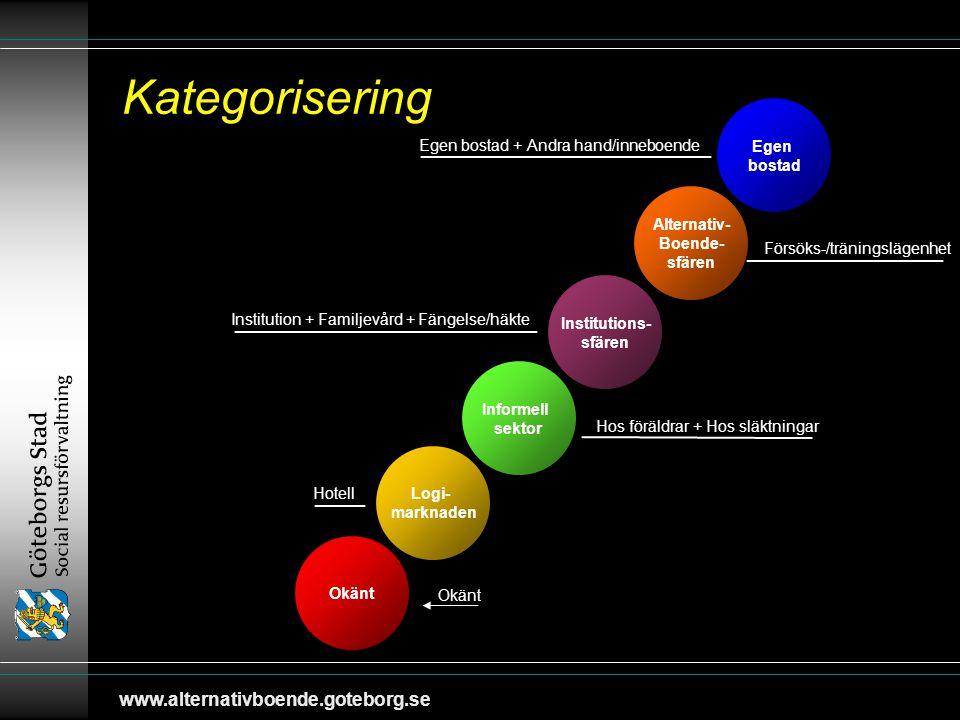 www.alternativboende.goteborg.se Alternativ- Boende- sfären Institution + Familjevård + Fängelse/häkte Hos föräldrar + Hos släktningar Egen bostad + Andra hand/inneboende Försöks-/träningslägenhet Hotell Okänt Kategorisering Egen bostad Andrahand/inneboende