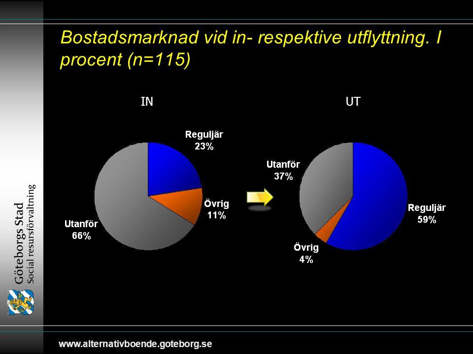 www.alternativboende.goteborg.se 3. Tid i boende - Boendestatus
